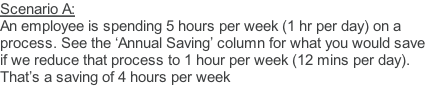 Scenario A:  An employee is spending 5 hours per week (1 hr per day) on a process. See the 'Annual Saving' column for what you would save if we reduce that process to 1 hour per week (12 mins per day). That's a saving of 4 hours per week