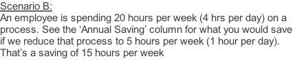 Scenario B:  An employee is spending 20 hours per week (4 hrs per day) on a process. See the 'Annual Saving' column for what you would save if we reduce that process to 5 hours per week (1 hour per day). That's a saving of 15 hours per week